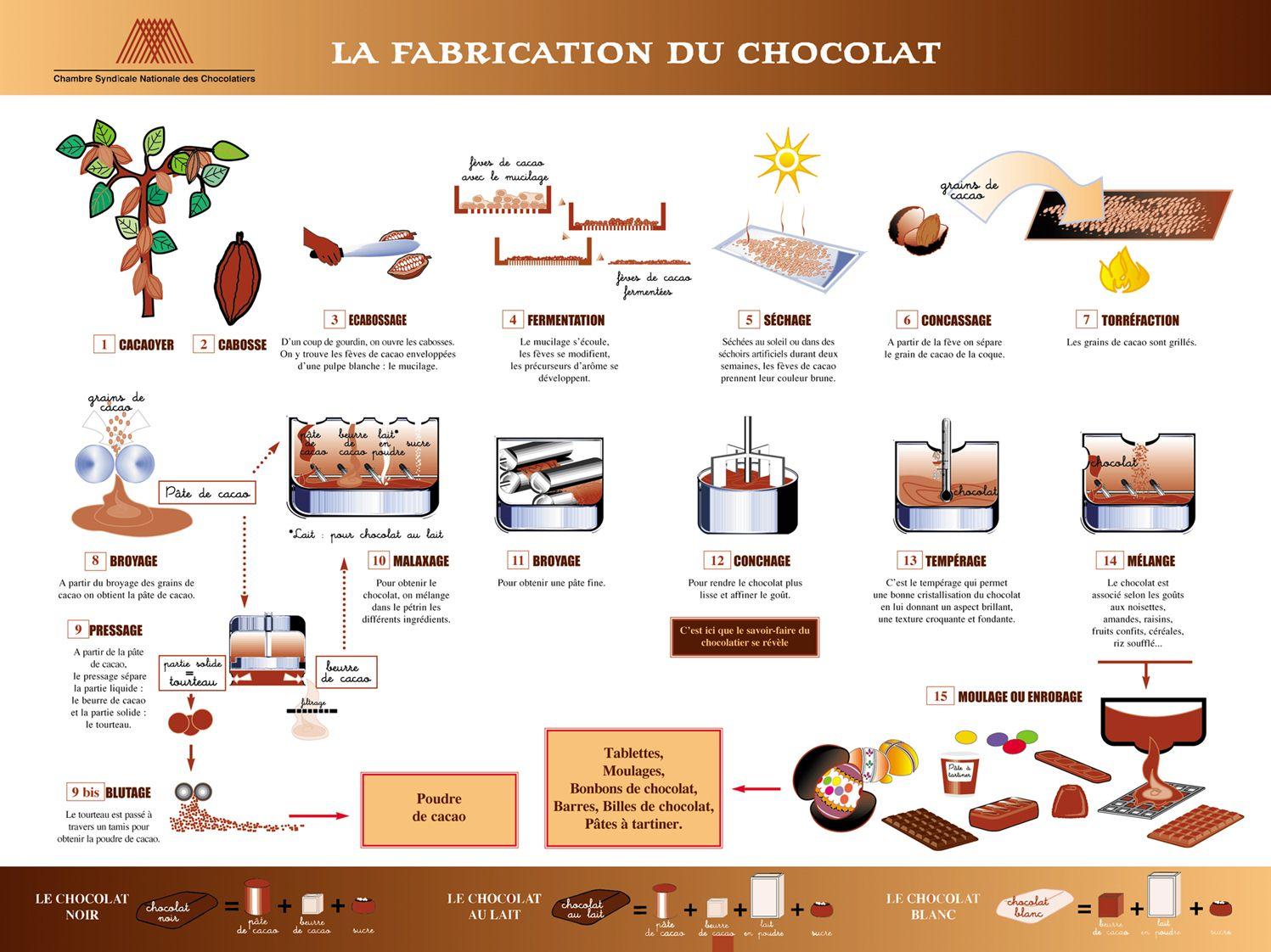 du chocolat au lait