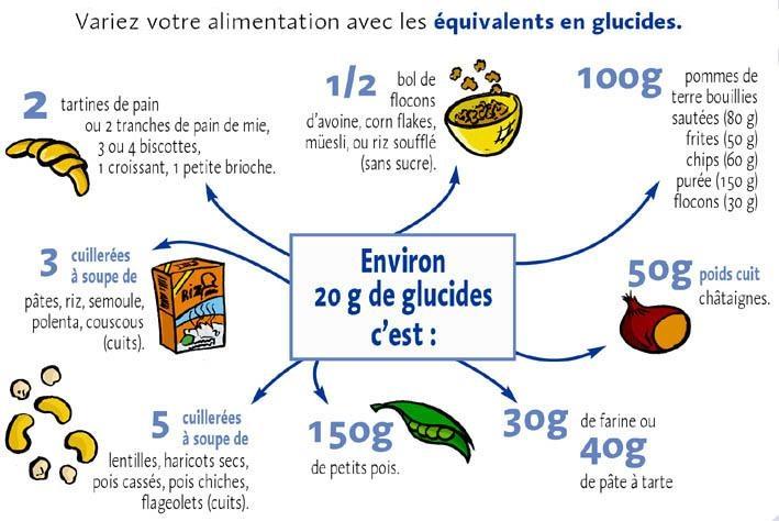 Les quivalences alimentaires patisland - Aliments faibles en glucides ...